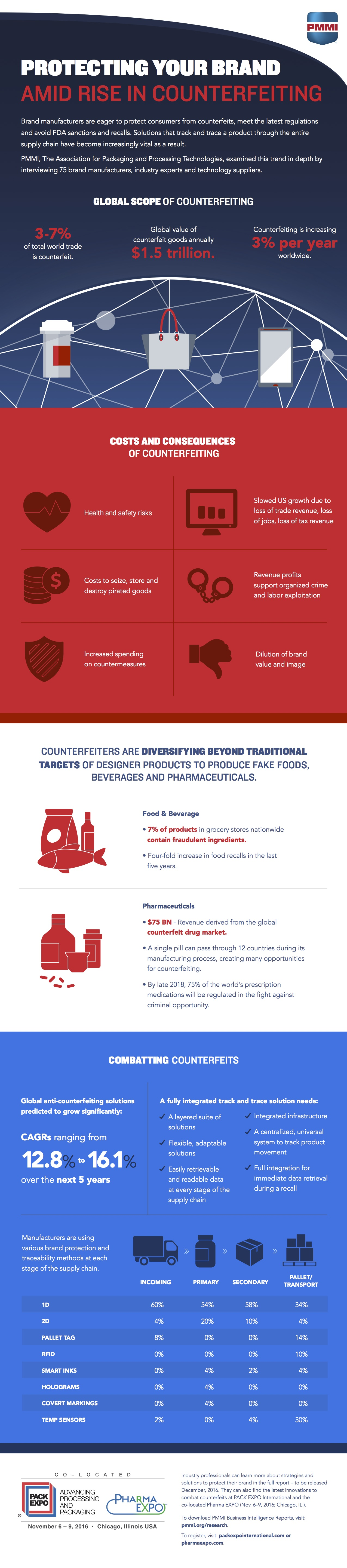 The Global Scope of Counterfeiting – INFOGRAPHIC